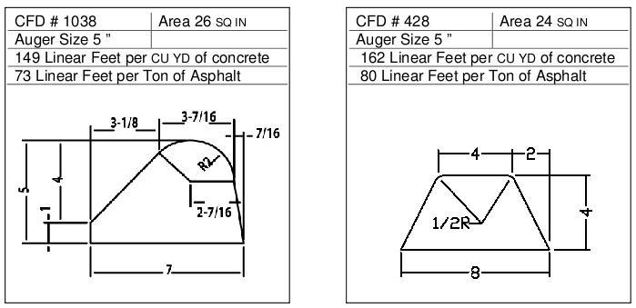 CFD for 5″ Auger
