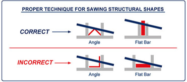 Proper Technicque for Sawing Structural Shapes