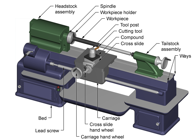 Metalworking Lathe Diagram